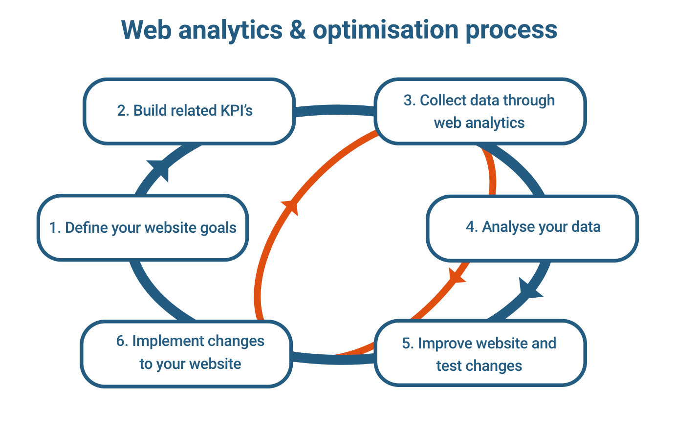 e-commerce tracking and optimization process