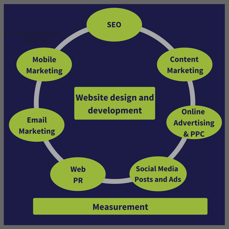 Processes of web-design and development