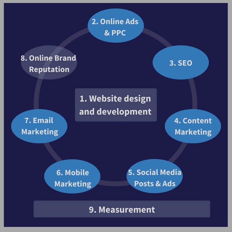 9 Point digital marketing framework to use for thinking through strategies to attract customers
