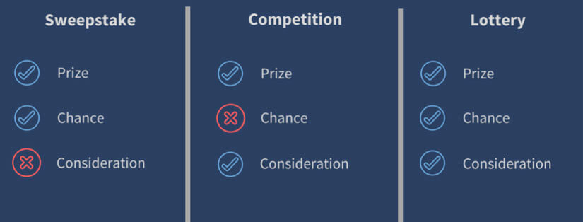 3-Types-of-contests