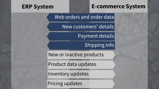 Info-flow-between-ERP-and-e-commerce-system