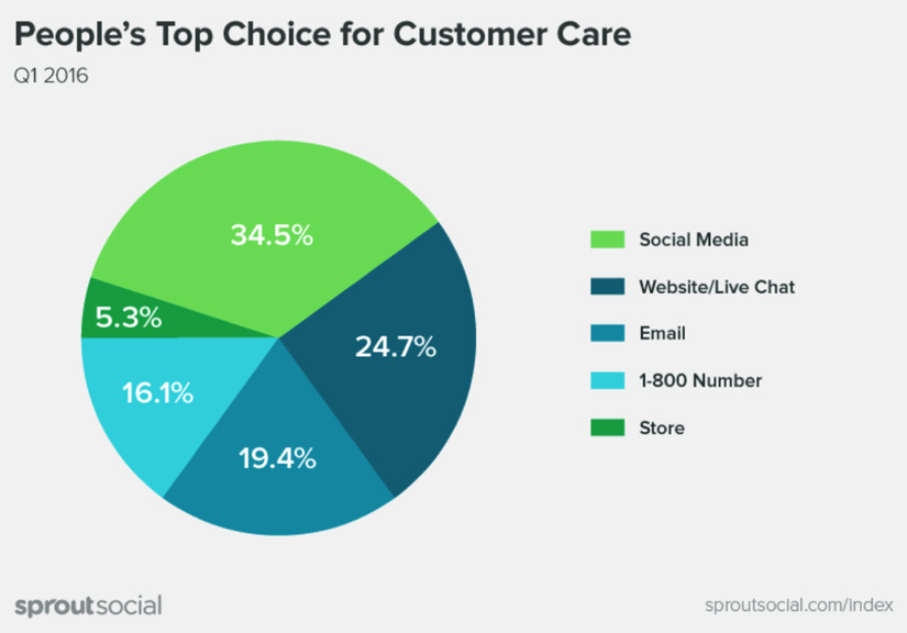 Social-media-as-customer-care