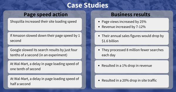 Case-studies page speed