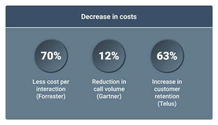 decrease-in-costs