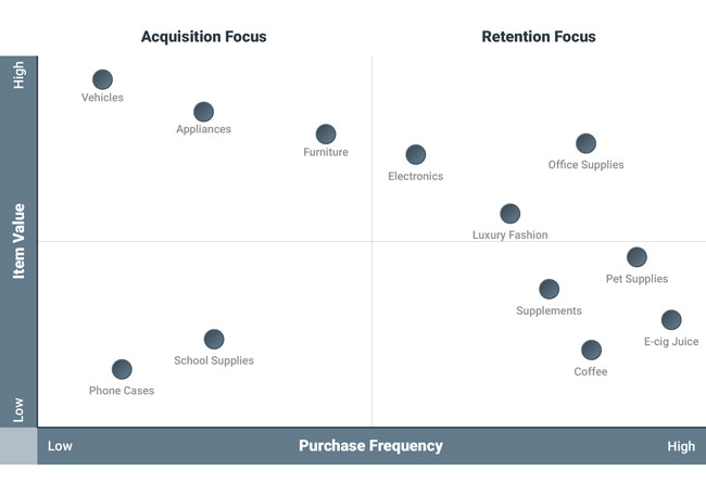 Purchase Frequency graph