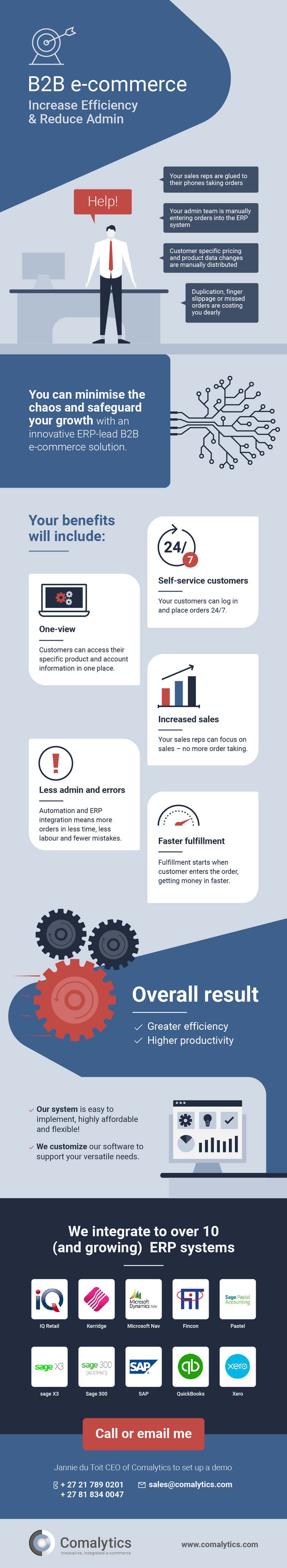 This infographic explains how implementing a B2b e-commerce system increases efficiency and reduces admin in your sales process