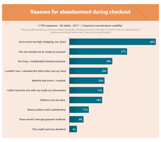 A graph showing the reasons for abandonment during checkout on an e-commerce website