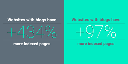 Diagram showing that websites with blogs have 434% more indexed pages and websites with blogs have 97% more indexed links