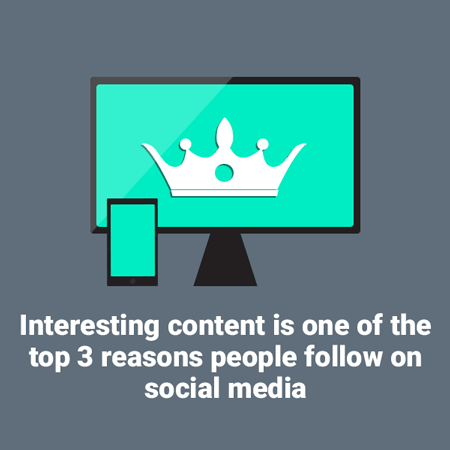 IMages telling us that interesting content is one of the top 3 reasons people follow on social media