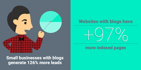 Diagram telling us that B2B businesses using blogs have 67% more leads