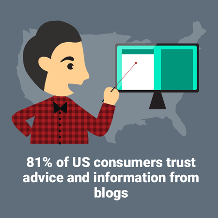 Diagram telling us that 81% of US consumers trust advice and information from blogs