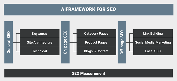 A common SEO framework includes general SEO, on-page SEO, and off-site SEO – each comprising three unique segments accordingly.