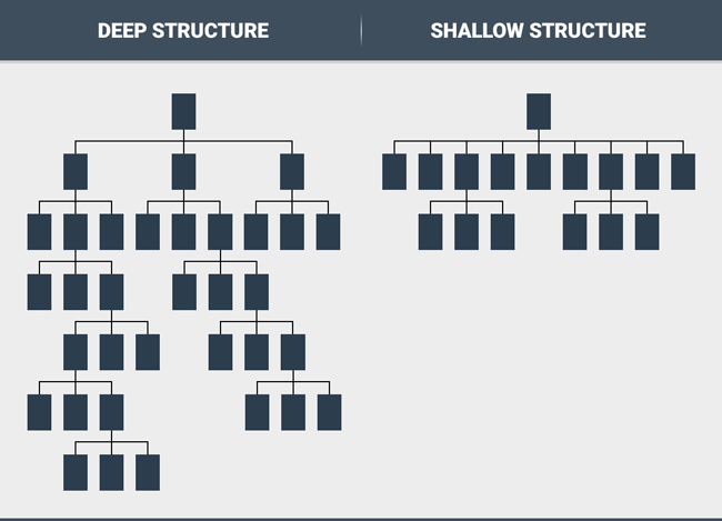 This image shows the difference between a deep and shallow structure, side by side.