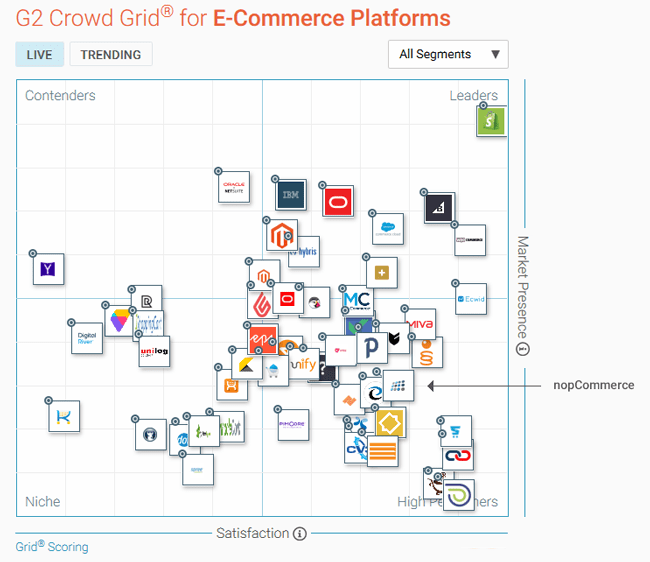 nopCommerce sits compared competition