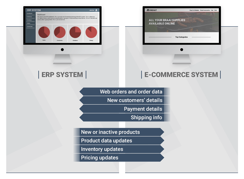 Im showing how the A ERP System and E-commrce System interact with each other