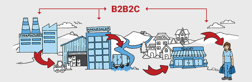 Diagram showing showing how Business to Business to customer work.