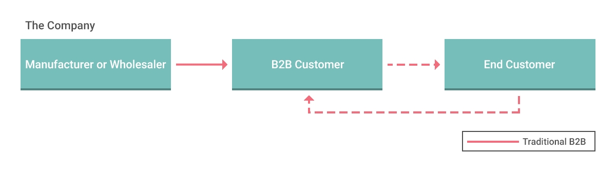 Diagram showing how your traditional B2B works