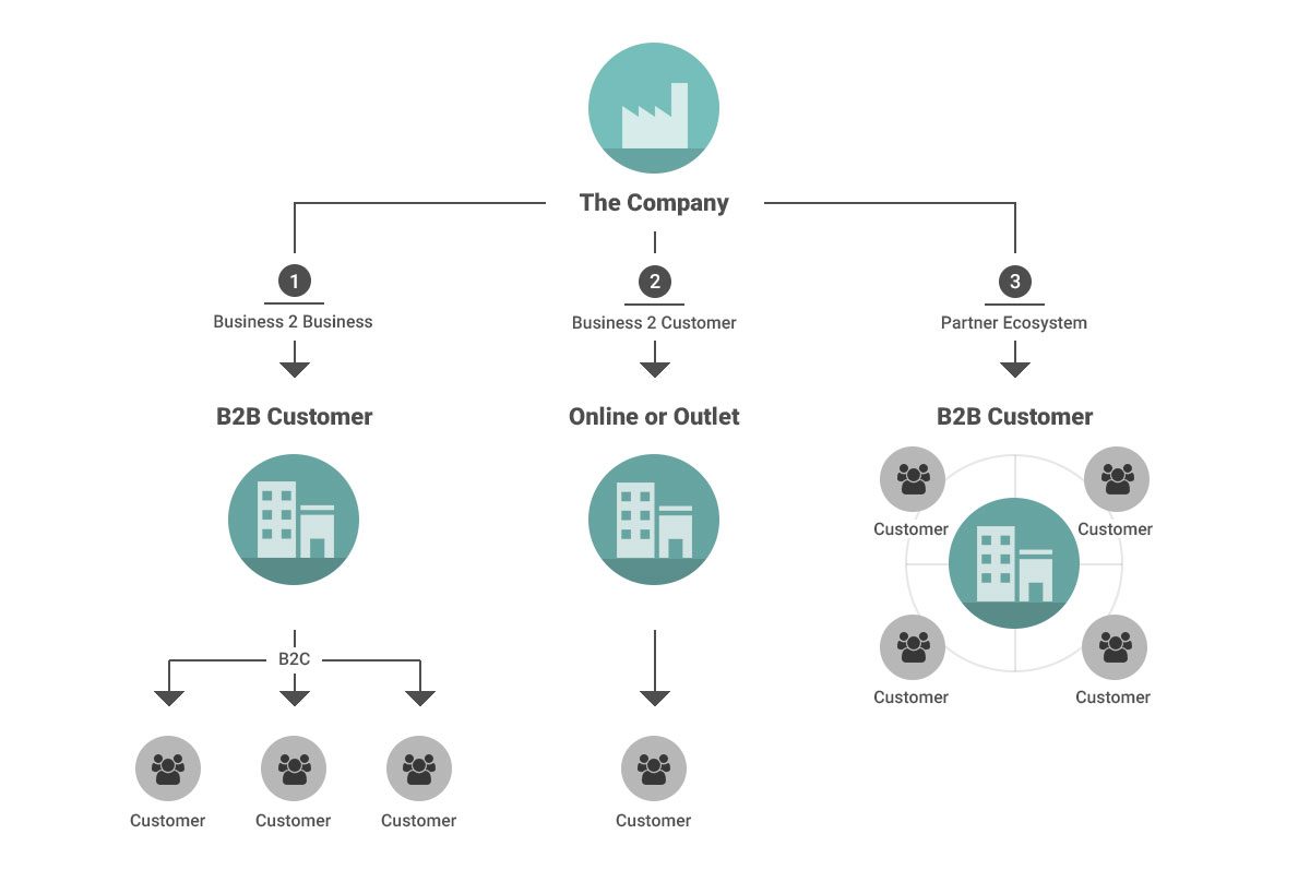 A more detailed diagram showing how the traditional B2B system flows