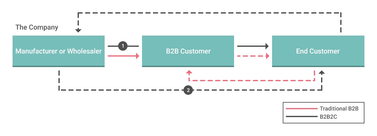 Diagram showing how Business to Business to Customer works.