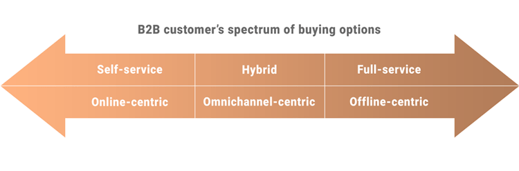 An image showing the b2b customer spectrum of buying options