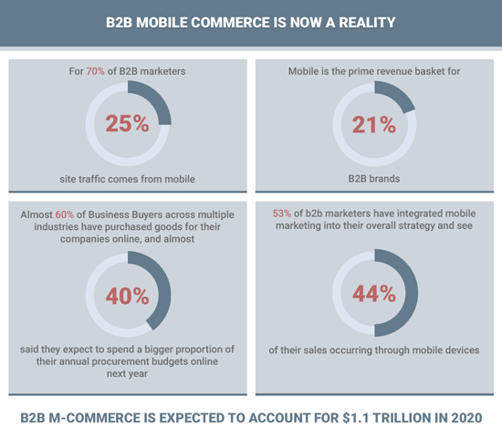 Diagram showing how mobile commerce is increasing.