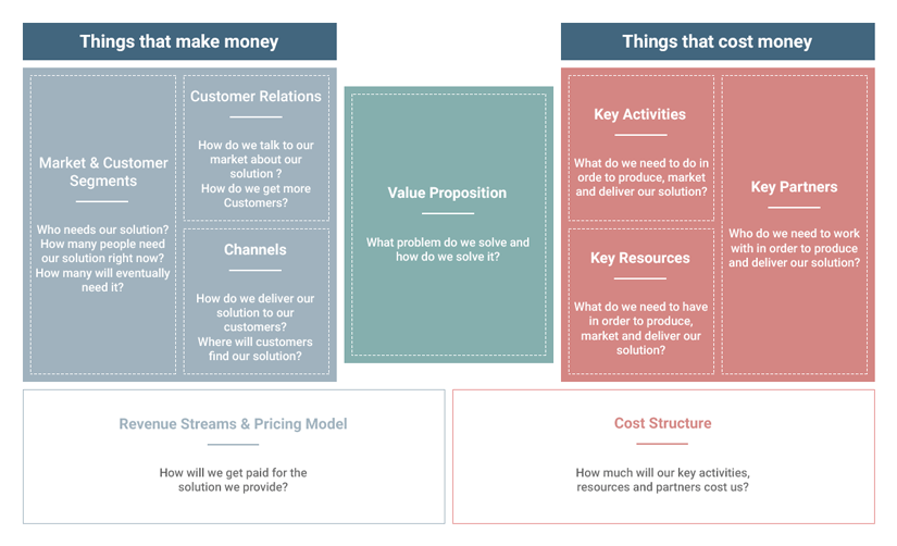 Business modal canvas. This diagram showing the key elements to consider when setting up a successful e-commerce plan.