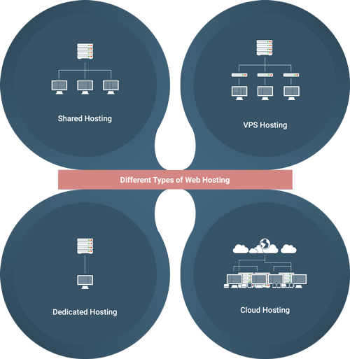 Diagram showing the different types of hosting. There are four. Shared hosting, VPS Hosing, Dedicated hosing and Cloud Hosting.