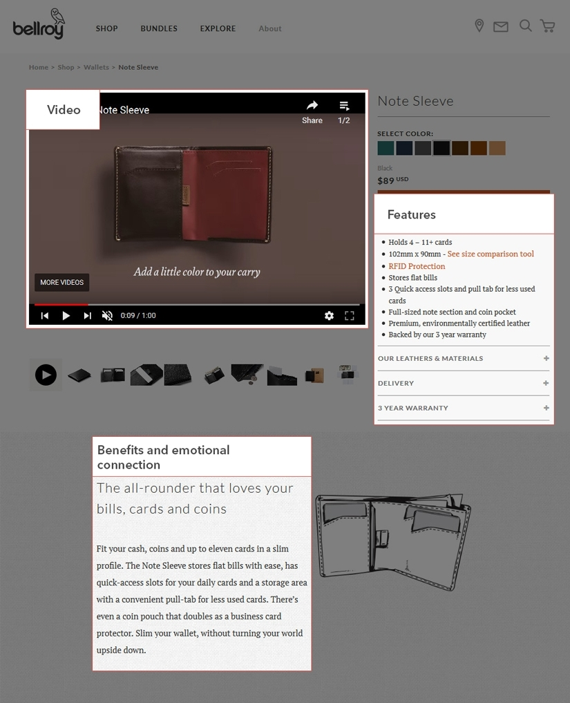 Screenshot of a Bellroy product from the Bellroy website. They make use of video and images making their product page really come alive