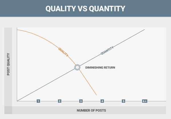 Line chart comparing how much the quality of a post decline the more posts you get.