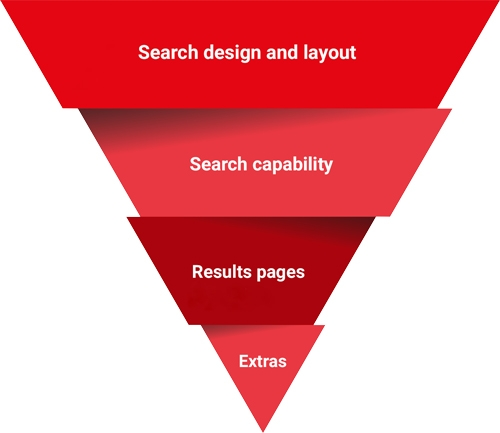 Category laddar. From top to bottom, Search design and layout, search capability, results pages, extras