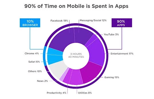 Graph showing how much time on mobile is spent on apps