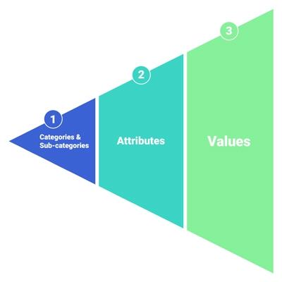 Image of categorization elements used on e-commerce websites