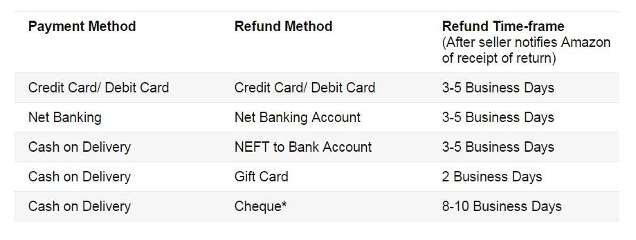 Amazon's information telling you exactly where and when you will get your refund, depending on how you paid.