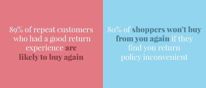 89% of repeat customers who had a good return experience are likely to buy again and 80% of shoppers won't buy from you again if they find your returns policy inconvenient