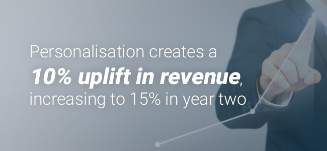 Personalisation creates a 10% uplift in revenue increasing to 15% in year two