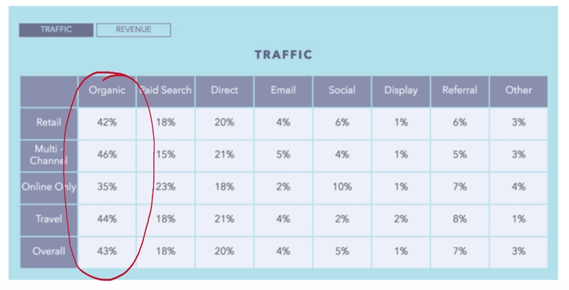 Traffic percentage through different categories