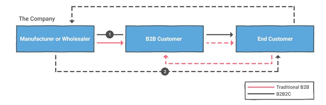 B2C2B diagram