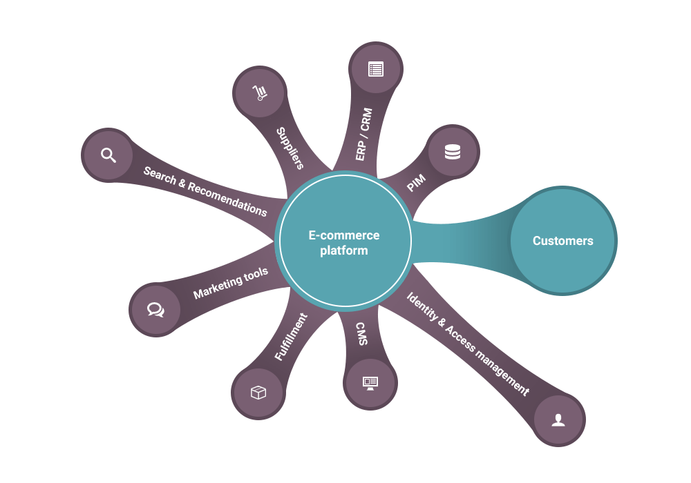E-commerce platform diagram