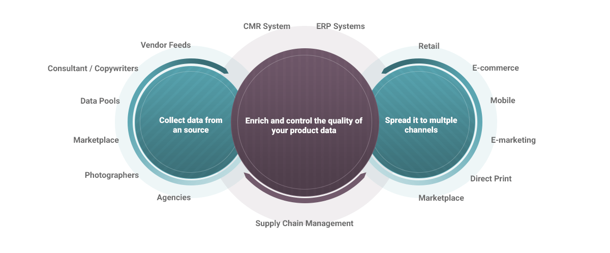 Features of a PIM system
