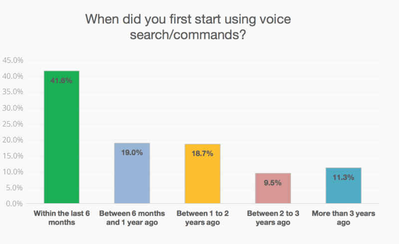 Bargrapgh showing when users first started using voice searching