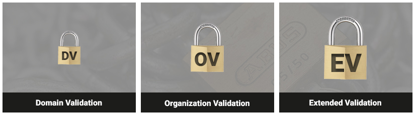 The different types of SSL Validation.