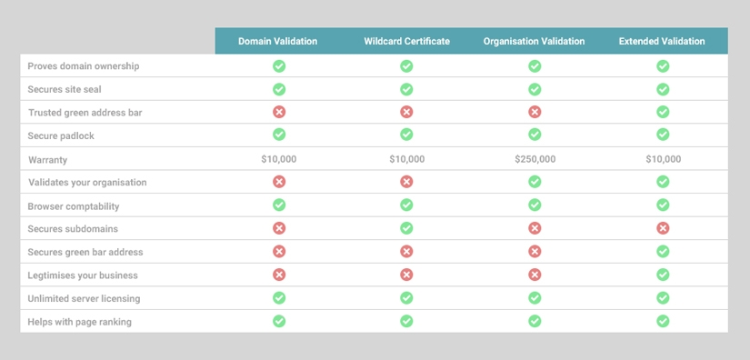 a highlevel overview of what is included in their certificates from Comodo